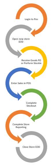 Store Operations Flow Chart